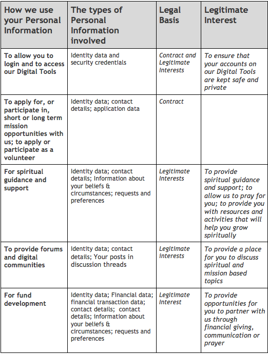PrivacyTable2English.png