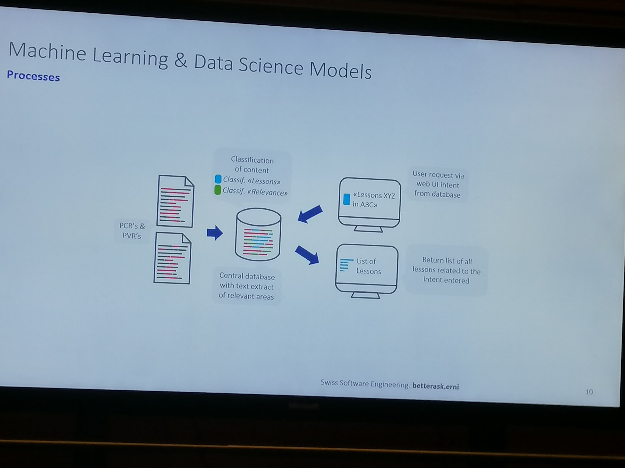 10:14 a.m. - ERNI showing their Machine Learning and Data Science Models.