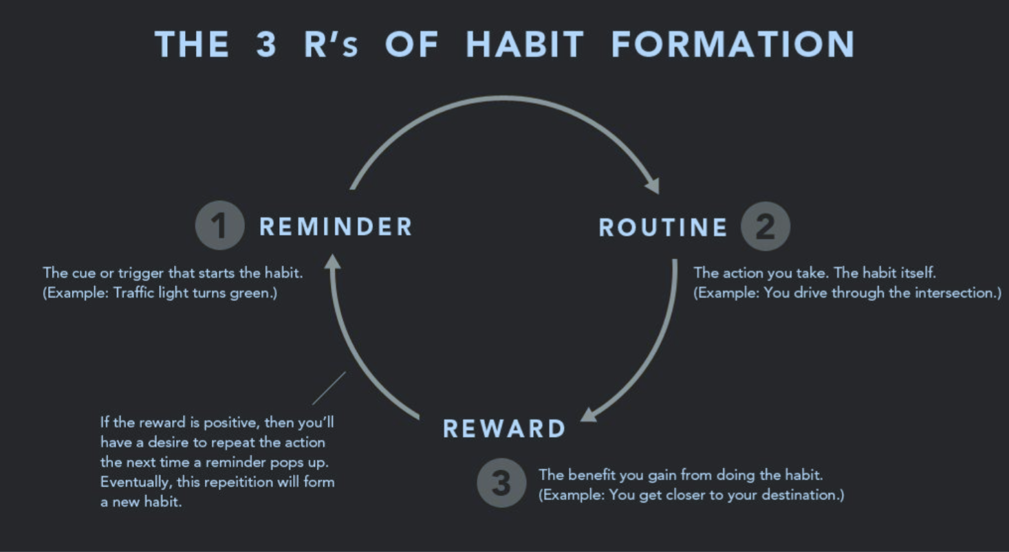 """All habits form by the same 3-step process (Graphic based on Charles Duhigg's """"Habit Loop"""" in the Power of Habit. Created by James Clear.)"""