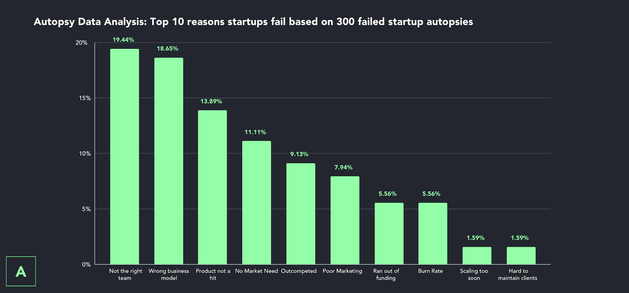 Top 10 reasons for failure based on 300 failed startups via Autopsy