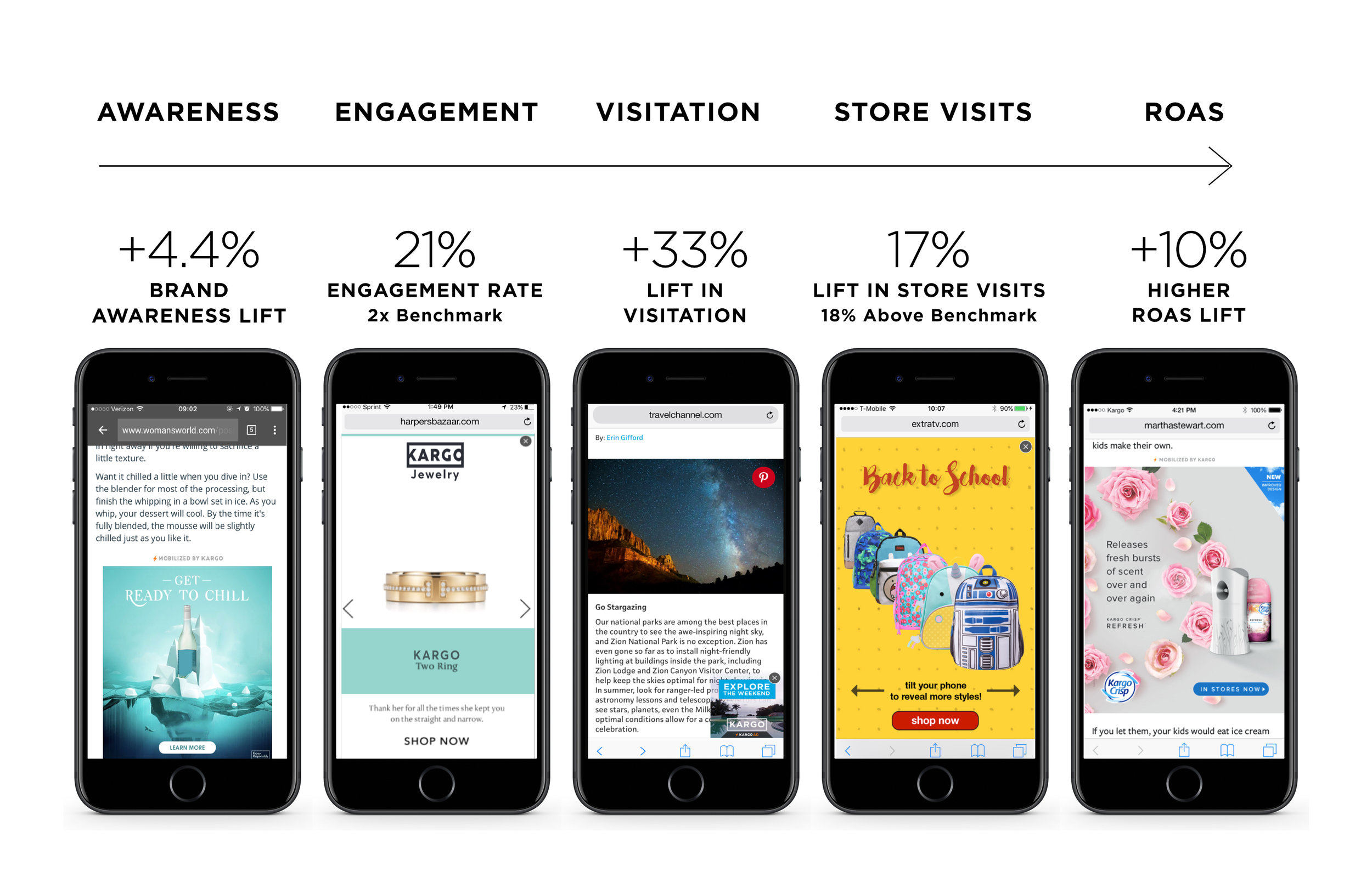 Kargo helps lift brand awareness, engagement, visitation, store traffic, ROAS