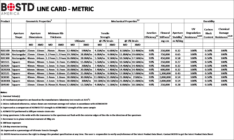bostd line card metric.png