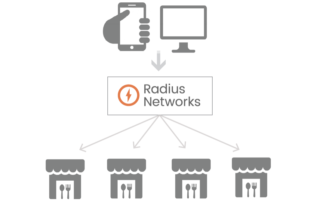 - Radius Networks links many apps to many locations, expanding where, when, and how users add their names to a waitlist.