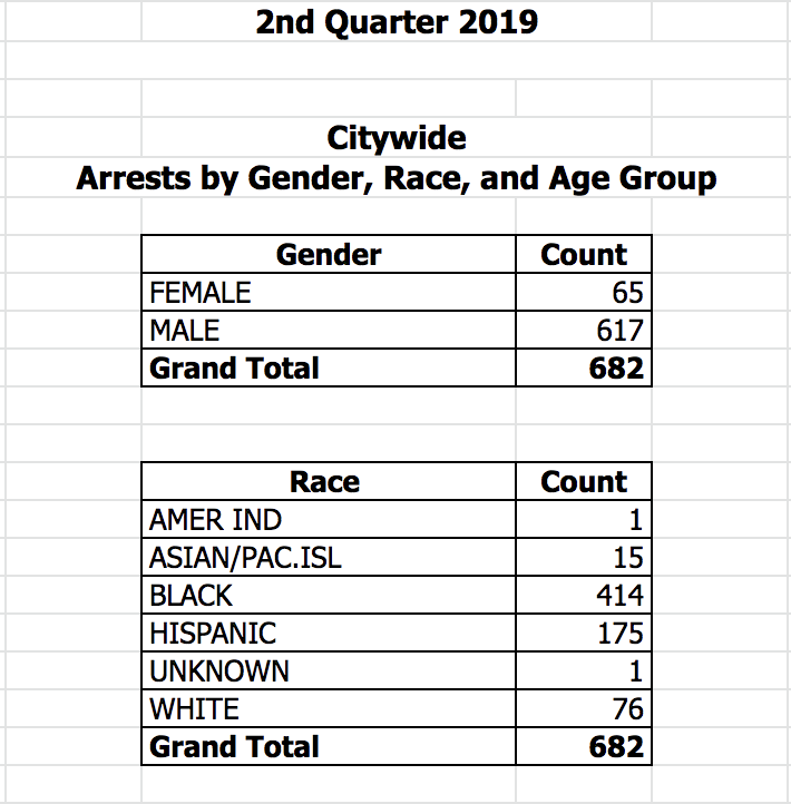 Fare evasion arrest data published by the NYPD for the second quarter of 2019. Table via the NYPD