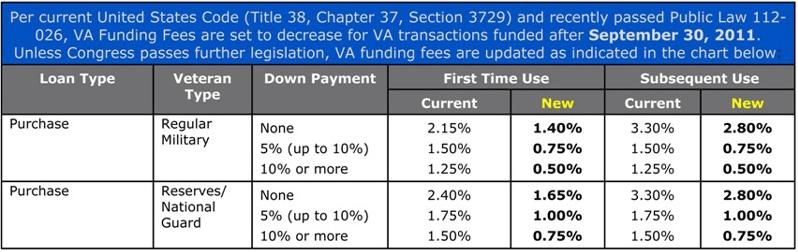 VA Funding Fee Chart.PNG