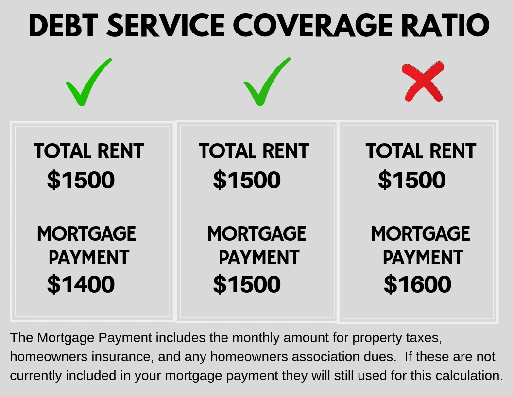 Debt Service Coverage Ratio.png