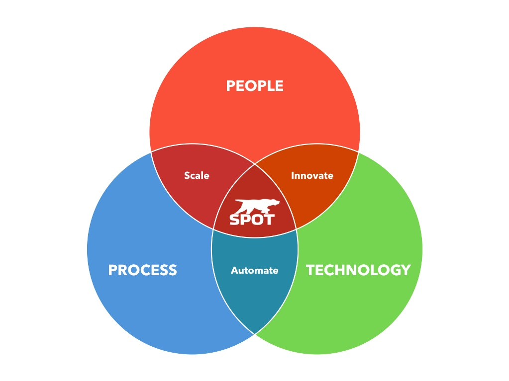 SPOT Ideology - People, Process Technology