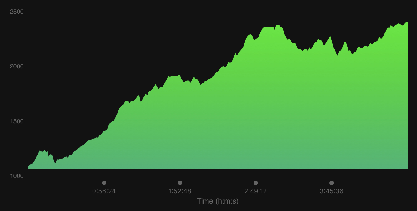 Our elevation profile for the day.