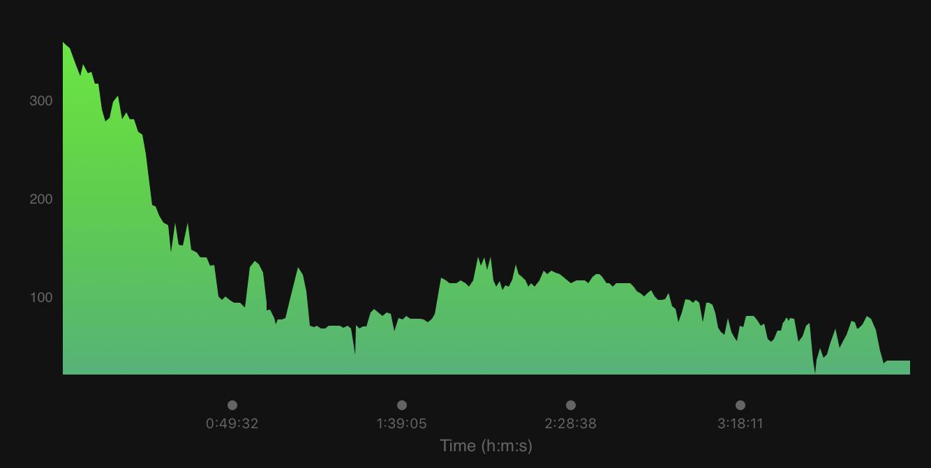 elevation profile.