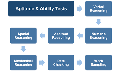 Aptitude Tests: An Introduction