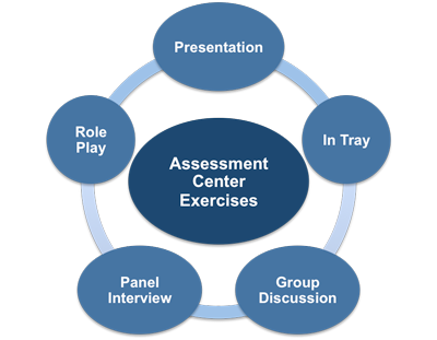 Assessment Centre - What to Expect