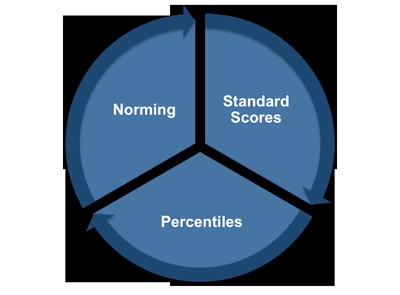 Standard Scores, Percentiles & Norming