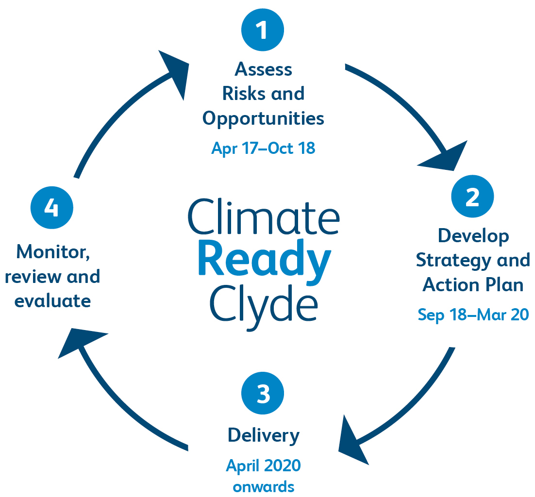 Fig 1: Climate Ready Clyde adaptation process
