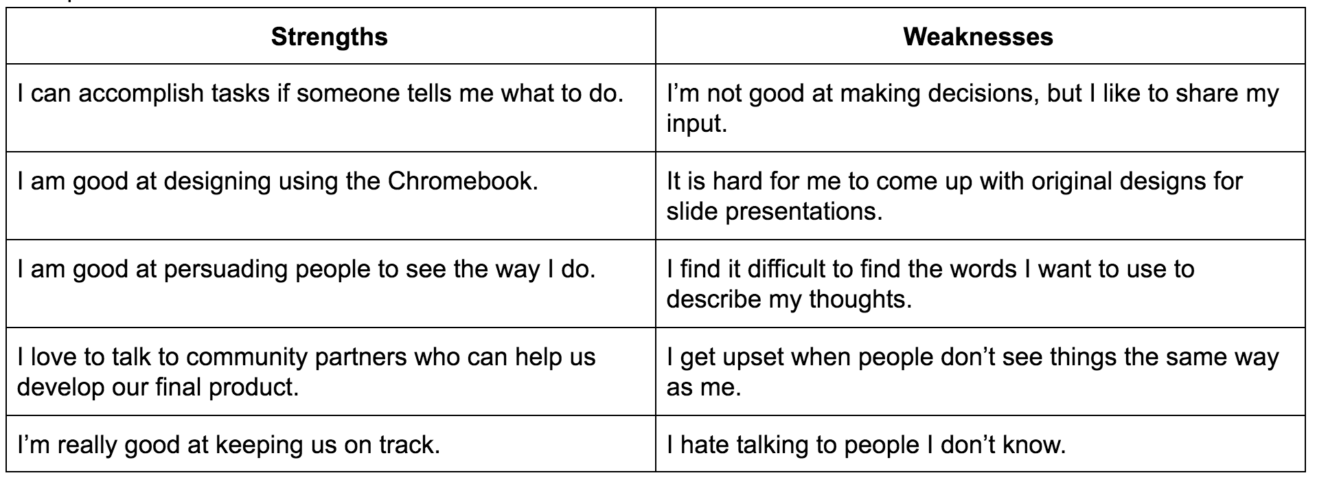 Group Contracts-Strengths & Weaknesses Table.png