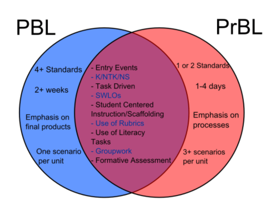 PBL and PrBL.png