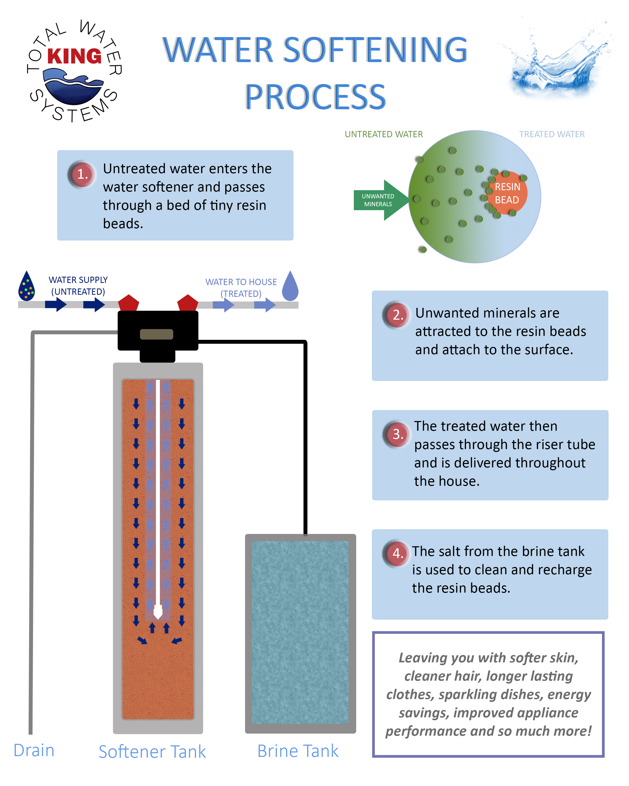 HOW DOES A WATER SOFTENER WORK? -