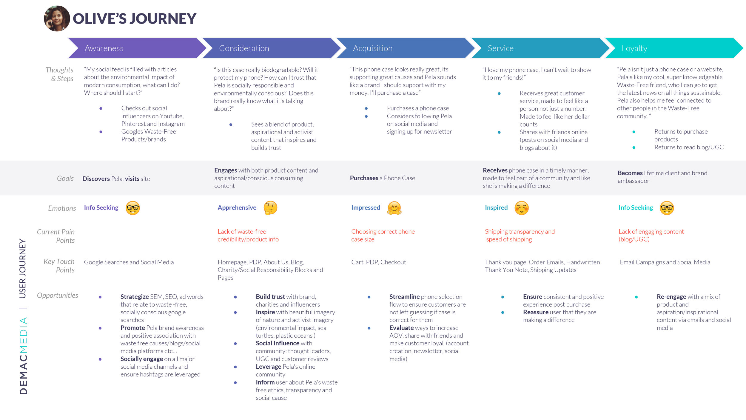 Image: Pela's UX Journey, for Olive Walden