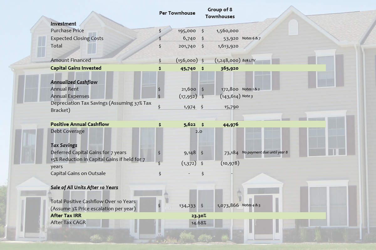 The above analysis is based on the following assumptions, is for illustrative purposes only and is not intended to provide, and should not be relied on for tax, legal or accounting advice: 1. Assumed monthly rent per unit of $1,800; 2. Assumed annual rent escalation of 1.5%; 3. Assumed interest rate of 5.5%; 4. Assumed annualized escalation of 3% of property value; 5. Depreciation recapture tax of 25% included in illustration; 6. State and local transfer taxes totaling 2.4% included; and 7. 1% loan fee included in illustration as part of initial purchase. Please consult your own advisors.