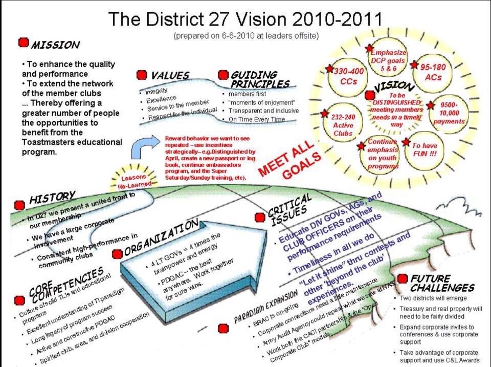 Here's District 27's Vision for 2010-2011 as they prepared to become the reformed districts 27 and 29. This mural was created collaboratively by the TOP FIVE assisted by the IPDG and a PID serving as co-facilitators.