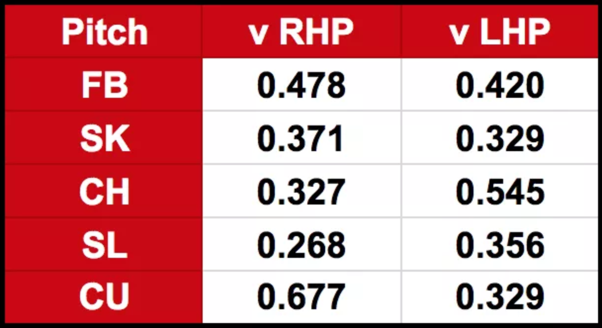 wOBA versus each pitch split on handedness of pitch. League median wOBA = .335. - Fangraphs