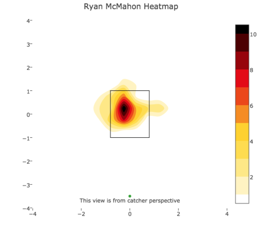 (Whiffs on four-seamers, sinkers and two-seamers, through 8/19,  Ryan McMahon ) - Baseball Savant