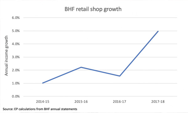Graph showing British Heart Foundation retail shop growth