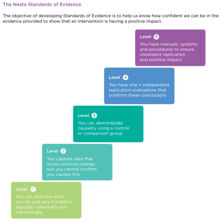 NESTA impact framework.png