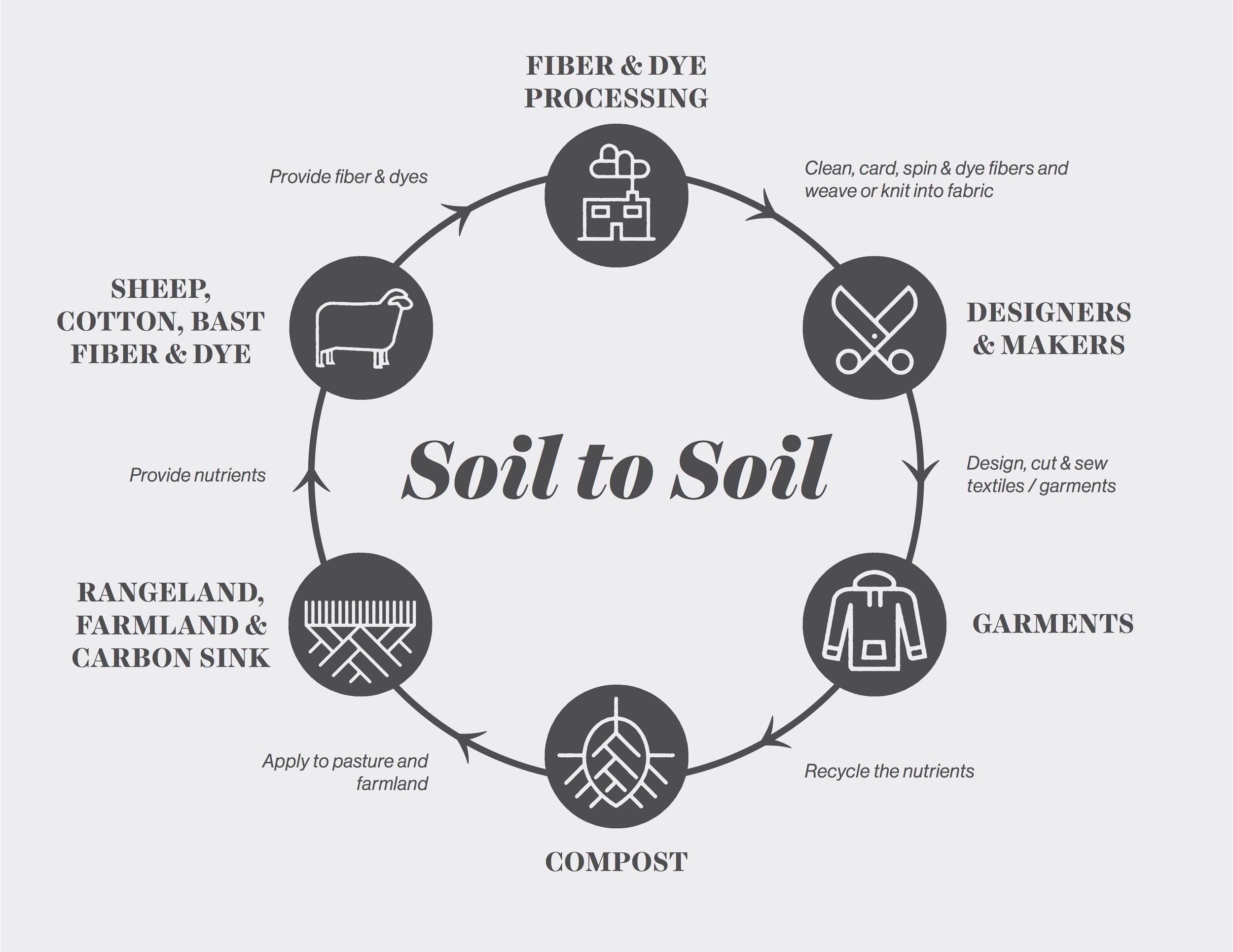 Soil-to-Soil2.jpg