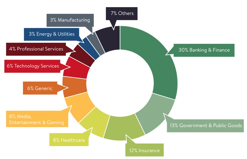 Number of blockchain use cases in a variety of industries. Image:  Cambridge Judge Business School