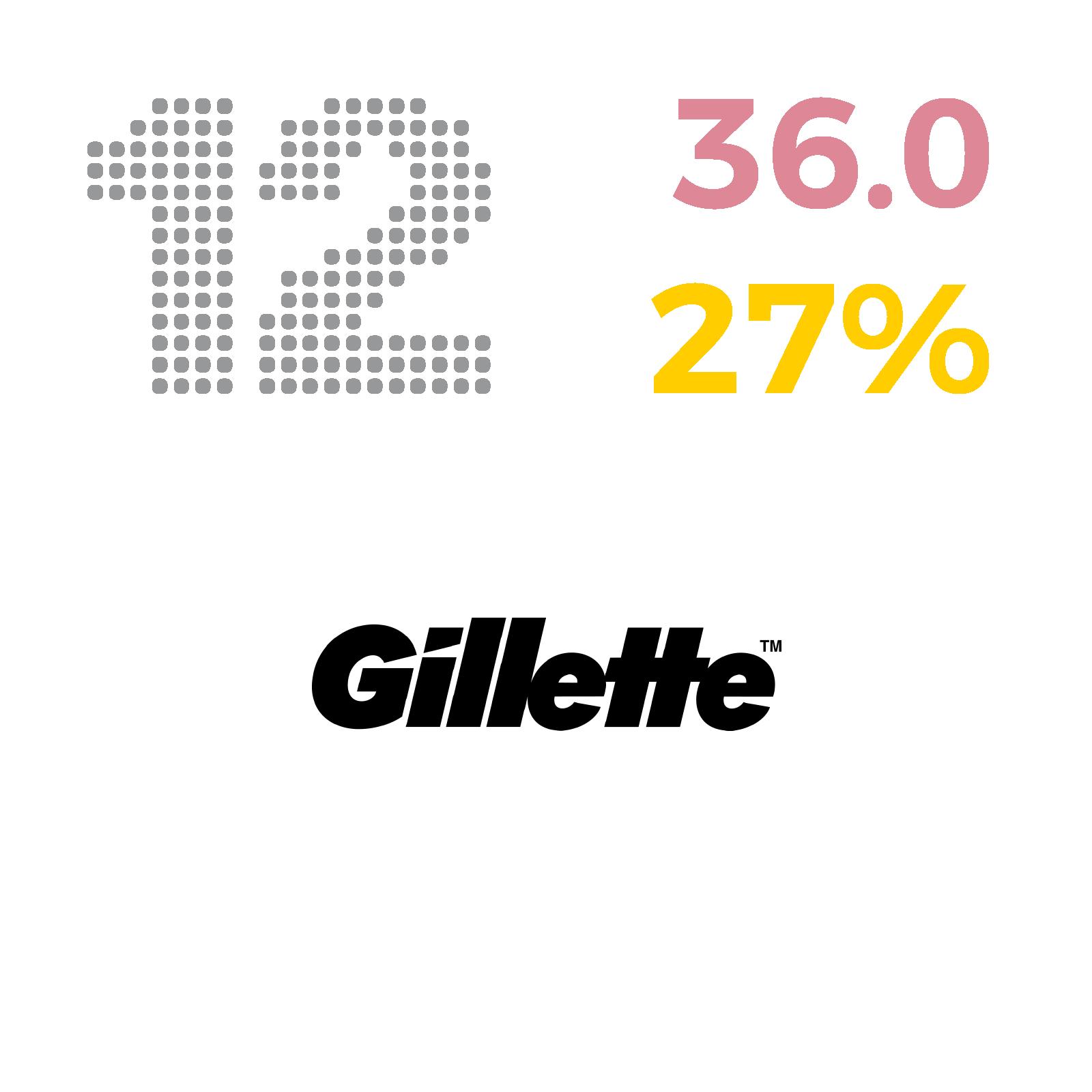 12_Gillette.png