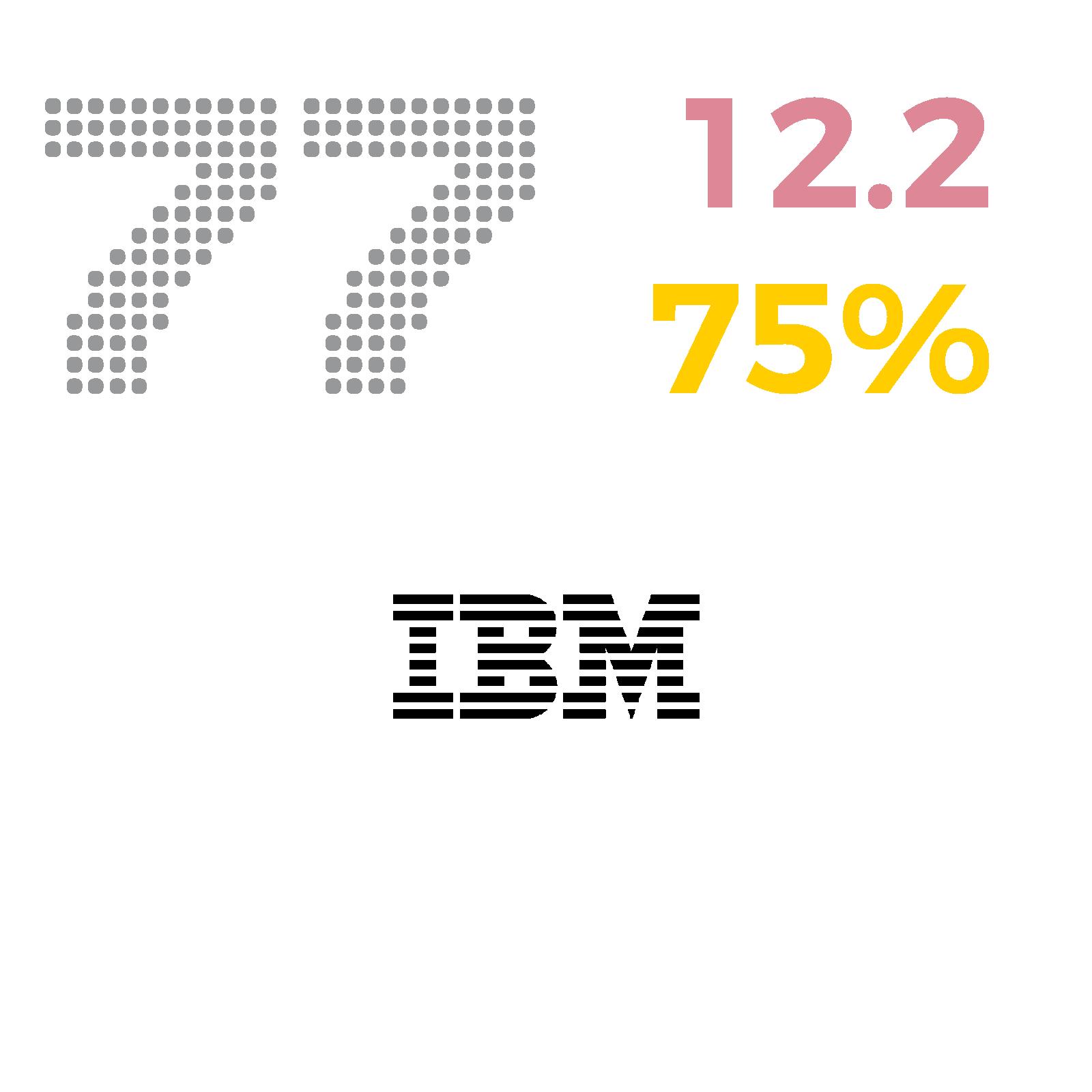 77_IBM.png