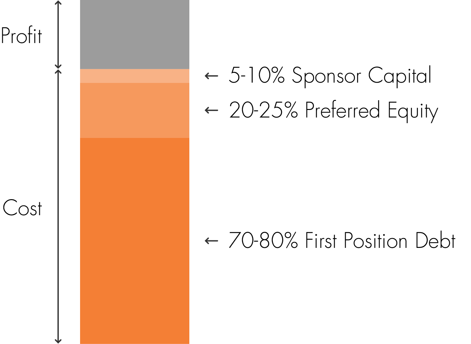 Graph showing cost to profit ratio. 70-80% fist position debt; 20-25% Preferred Equity, 5-10% Sponsor Capital