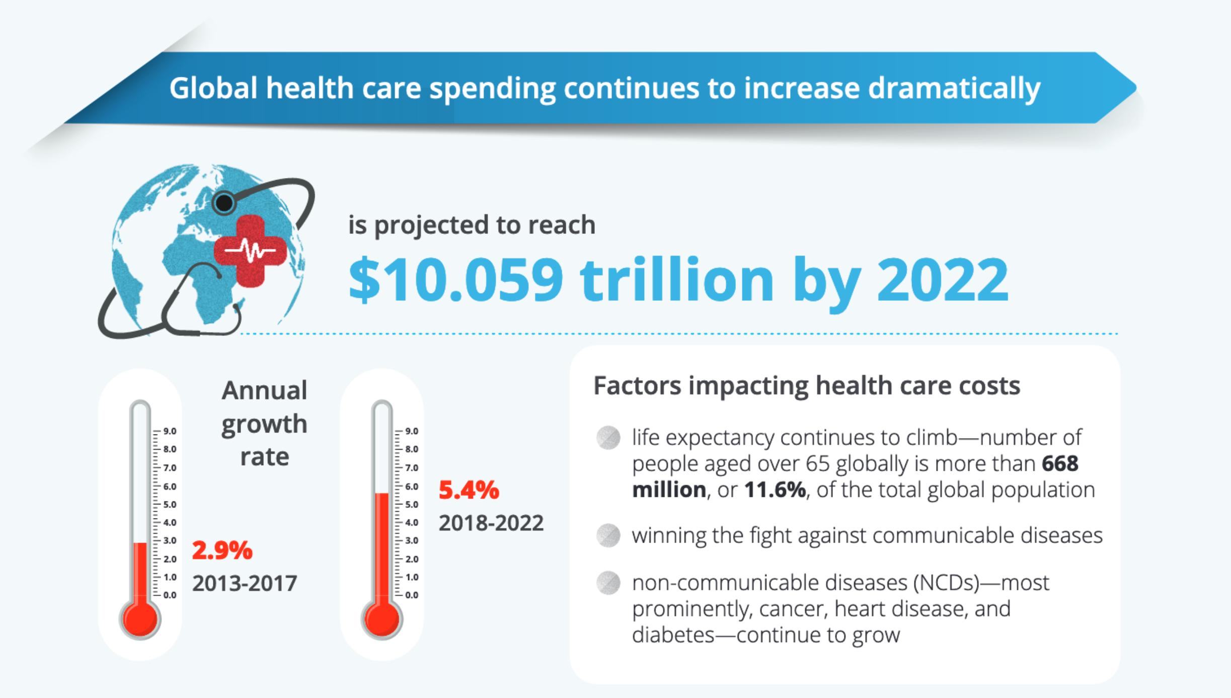 2018 Deloitte Global Health Care Outlook Report