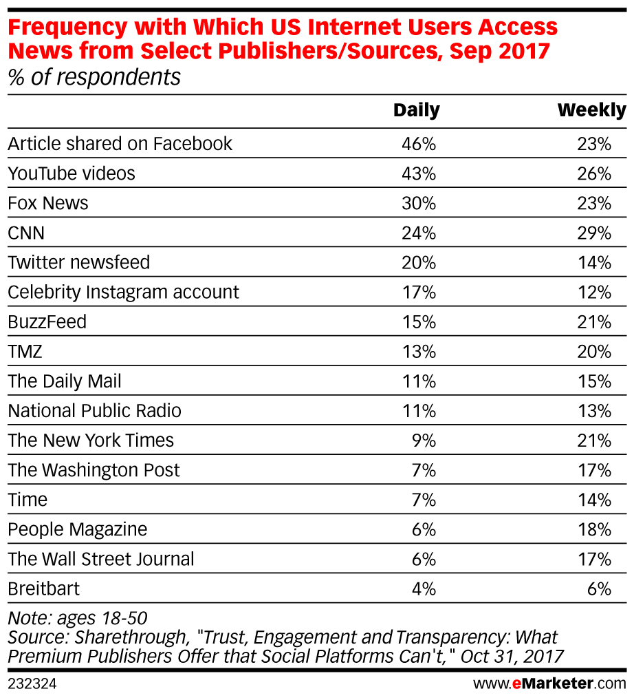 eMarketer_Frequency_with_Which_US_Internet_Users_Access_News_from_Select_Publishers_Sources_Sep_2017..._232324.jpg
