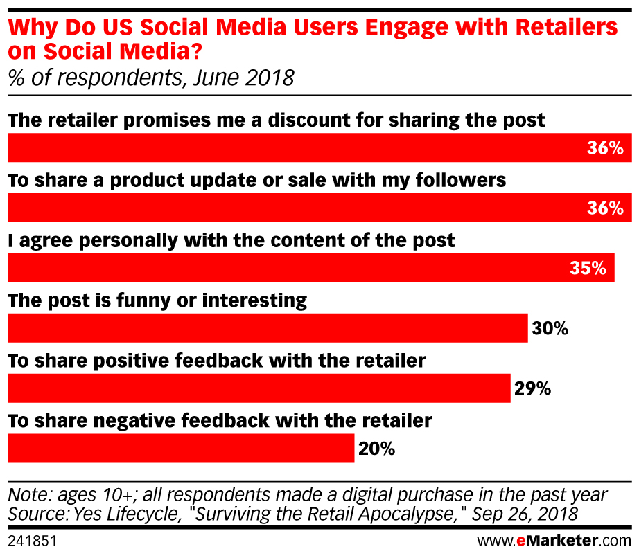 eMarketer_Why_Do_US_Social_Media_Users_Engage_with_Retailers_on_Social_Media_241851.jpg