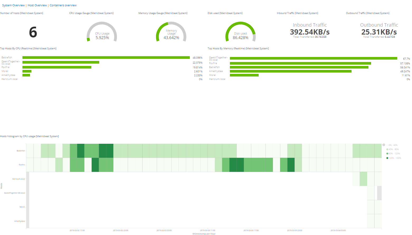 System Performance Monitoring