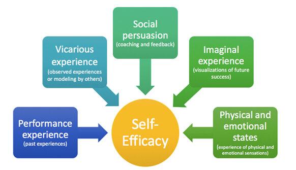 https://www.transformingeducation.org/self-efficacy-toolkit/