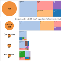 LMS-used-by-MOOC-Institutions.png