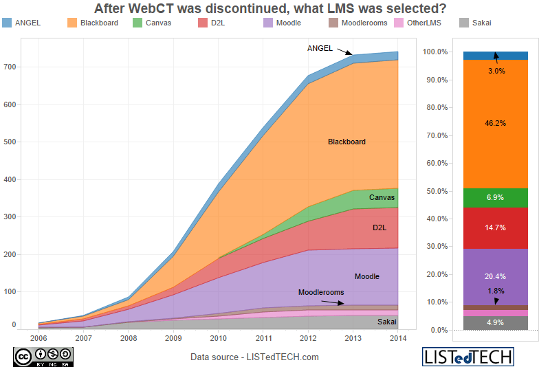 After WebCT was discontinued, what LMS was selected - WebCT and How it Helped Open Source LMS