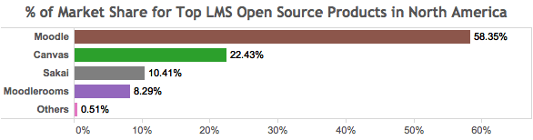 % of Market Share for top LMS open source products in North America - WebCT and How it Helped Open Source LMS