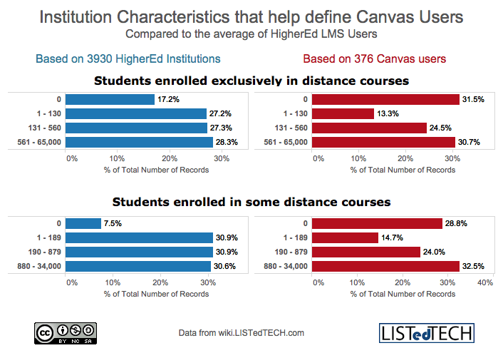 Institution Characteristics of Canvas Users 4
