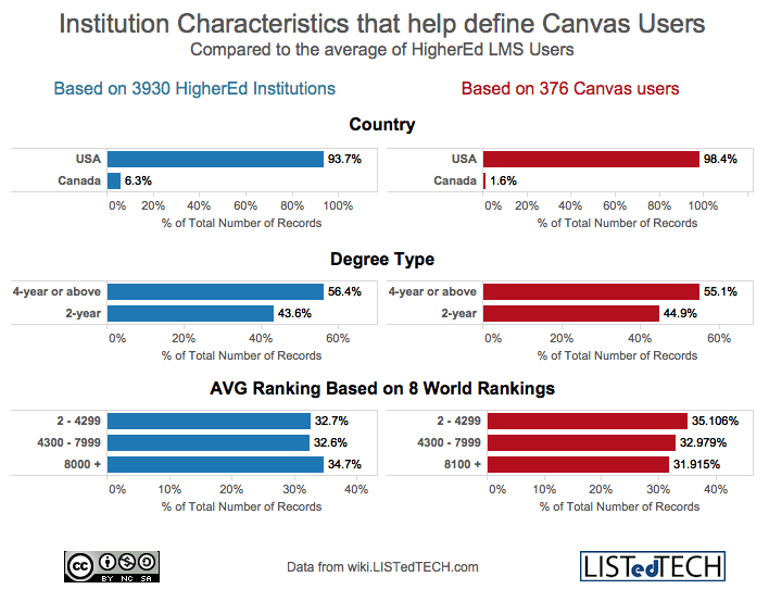 Institution Characteristics of Canvas Users