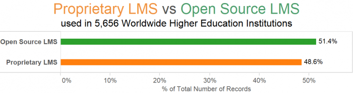 Worldwide Proprietary LMS vs OpenSource