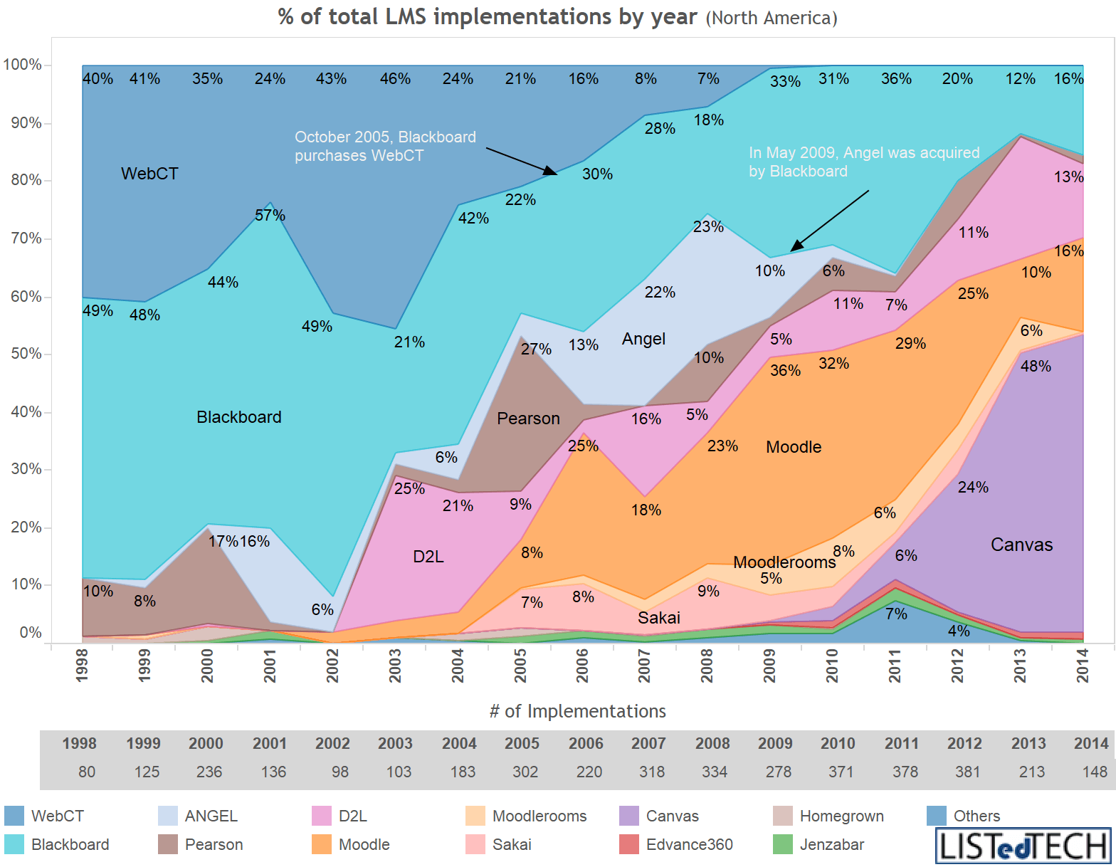 LMS Providers Market Share by Implementation Year