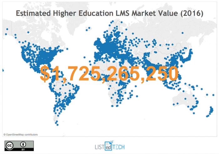 World Value of the Higher Education LMS Market