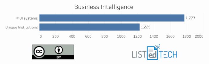 Business Intelligence info - LISTedTECH