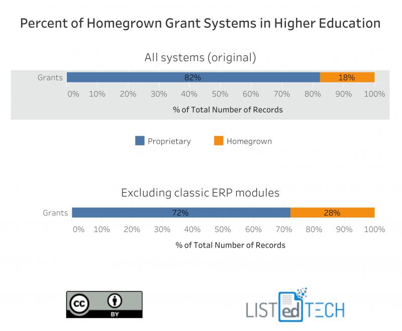 Grants-Homegrown-vs-Proprietary-e1536414830755.png