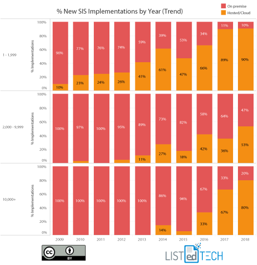 New-SIS-Implementations-by-Year-by-Enrollment.png