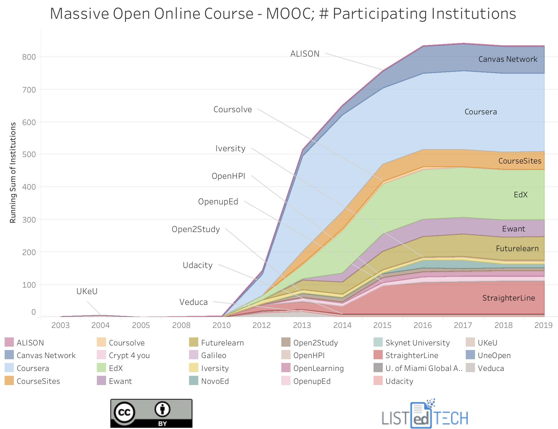 Massive open online course - MOOC.png