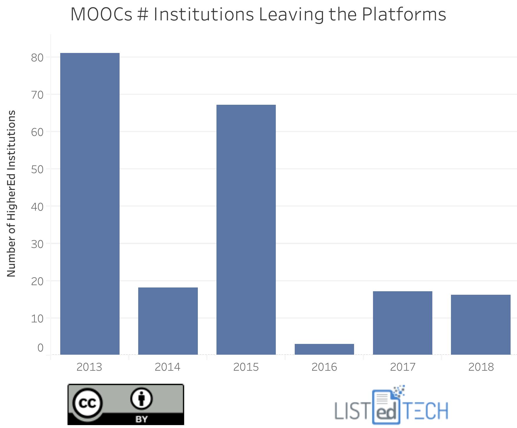MOOCs decomissions.png